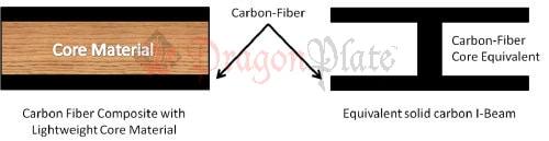 Diagram showing carbon-fiber composite sandwich and equivalent I-Beam