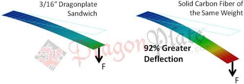 Finite element analysis comparison between Dragonplate sandwich laminate and solid carbon fiber